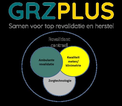 Onderzoeksagenda GRZPLUS